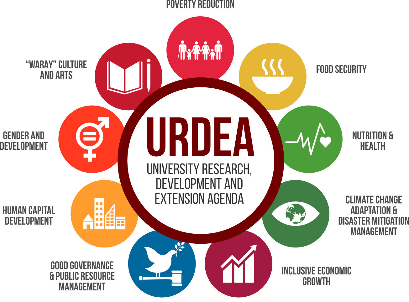 gendering the development agenda The high-level political forum on sustainable development is the central un platform for the follow-up and review of the 2030 agenda for sustainable development adopted at the united nations sustainable development summit on 25 september 2015.